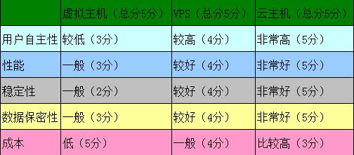 虚拟主机、VPS以及云主机的区别和对比